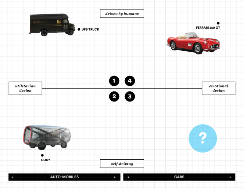 metacool four quadrants of future mobility